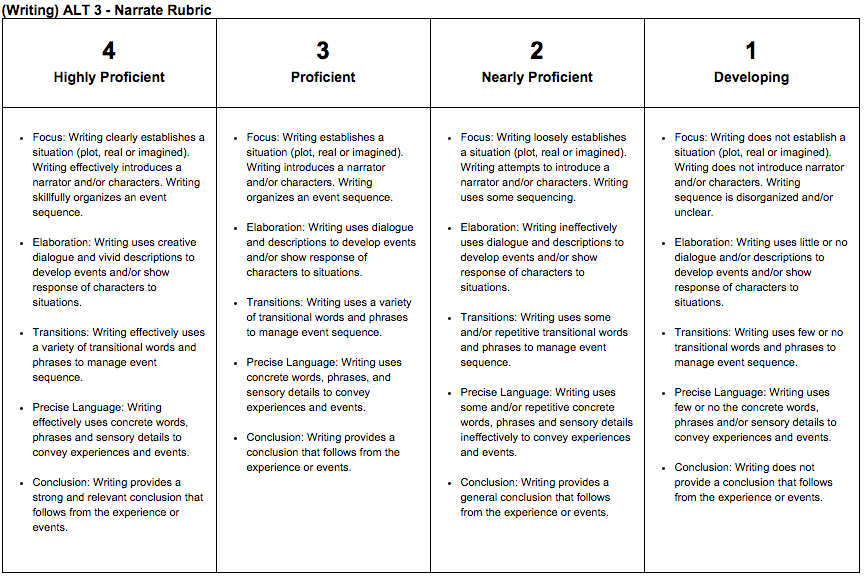 Analytical essay rubric